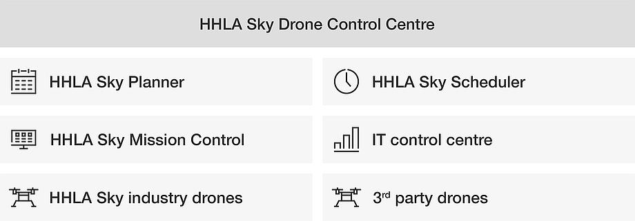 components of the HHLA Sky drone control centre